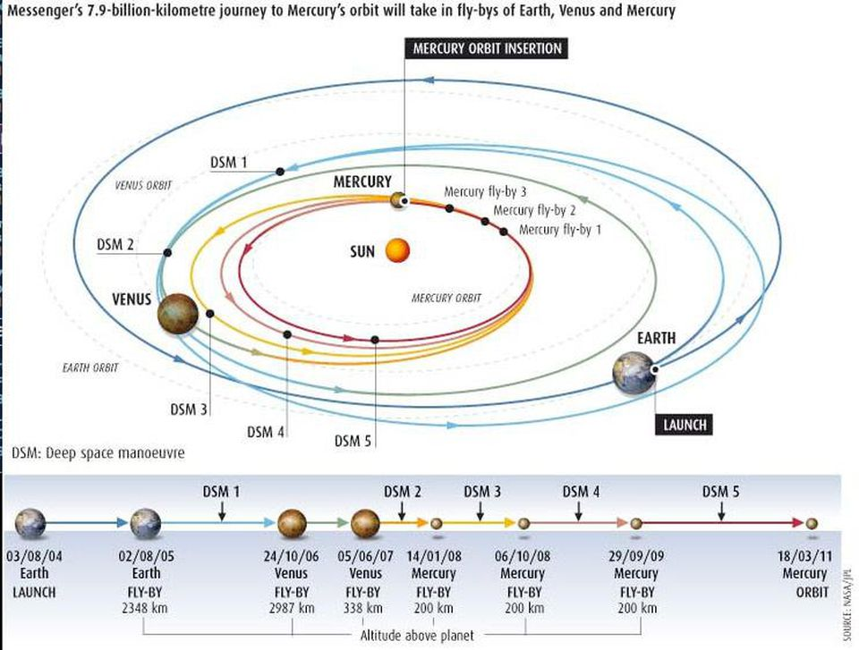 planets orbit time - HD 1024×776